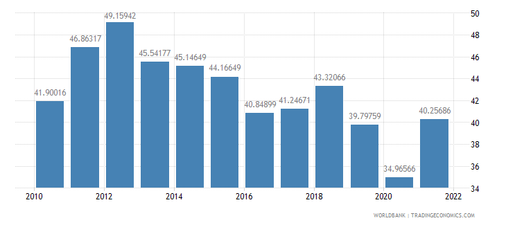 iceland imports of goods and services percent of gdp wb data