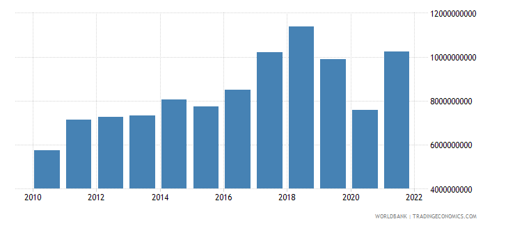iceland imports of goods and services us dollar wb data