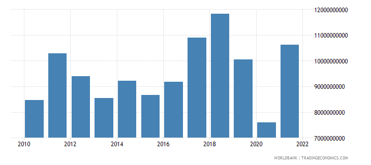iceland imports of goods services and income bop us dollar wb data