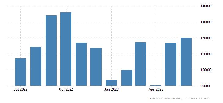 Iceland Imports