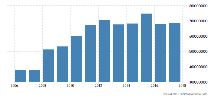 iceland industrial production constant us$ seas adj  wb data