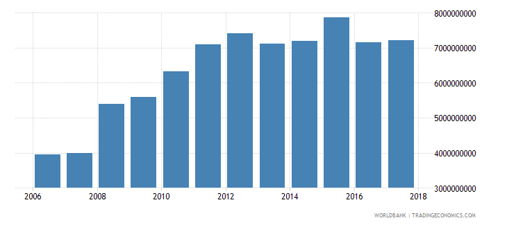 iceland industrial production constant us$ wb data