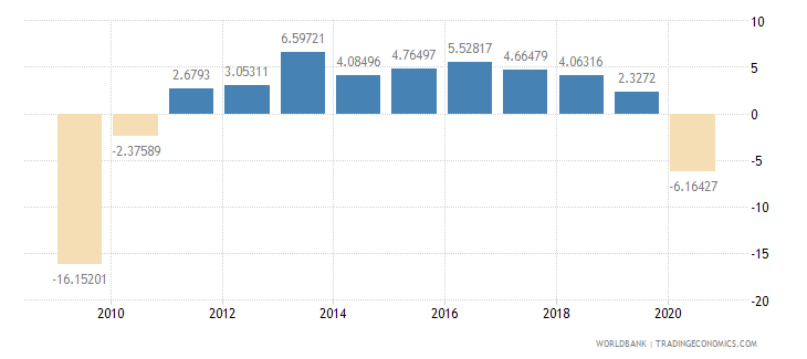 iceland industry value added annual percent growth wb data