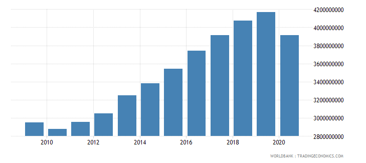 iceland industry value added constant 2000 us dollar wb data