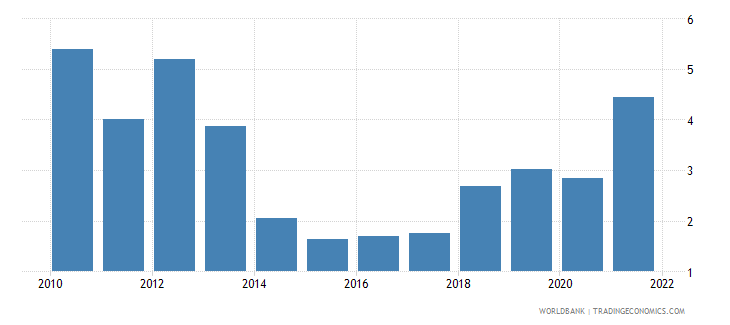 iceland inflation consumer prices annual percent wb data