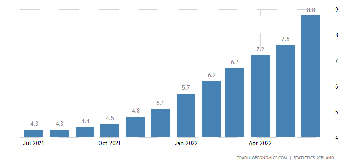 Iceland Inflation Rate
