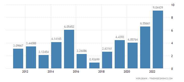 iceland inflation gdp deflator annual percent wb data