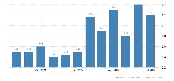 Iceland Inflation Rate MoM