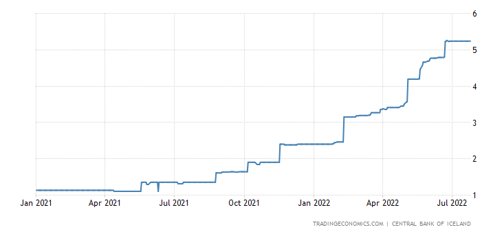 Iceland Three Month Interbank Rate