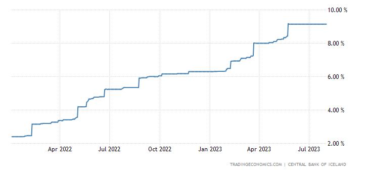 Iceland Three Month Interbank Rate