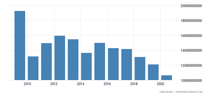 iceland interest payments current lcu wb data