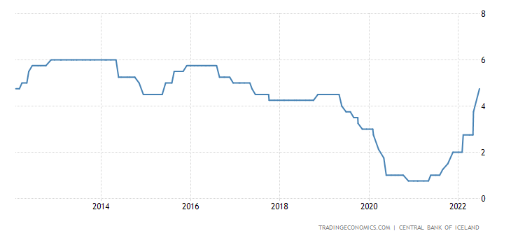 Iceland Interest Rate