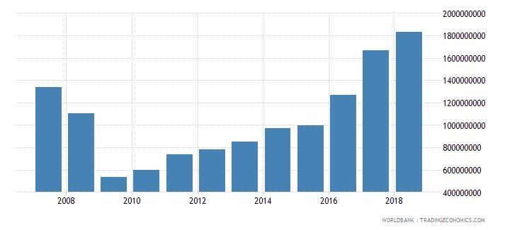 iceland international tourism expenditures us dollar wb data