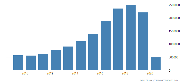 iceland international tourism number of arrivals wb data