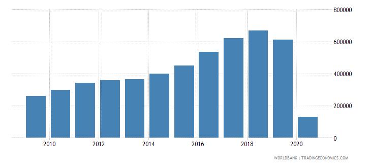 iceland international tourism number of departures wb data