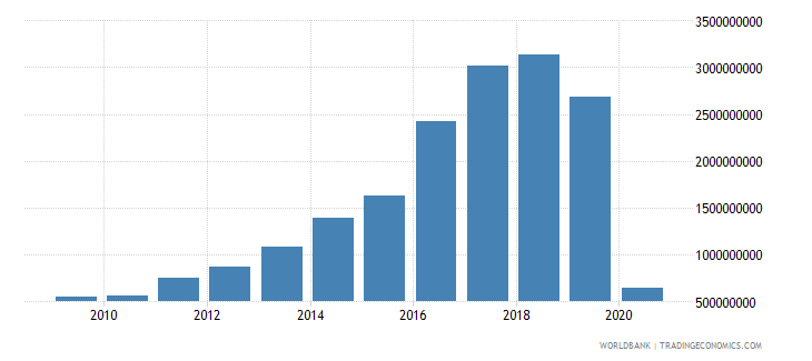 iceland international tourism receipts for travel items us dollar wb data