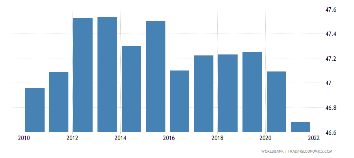 iceland labor force female percent of total labor force wb data
