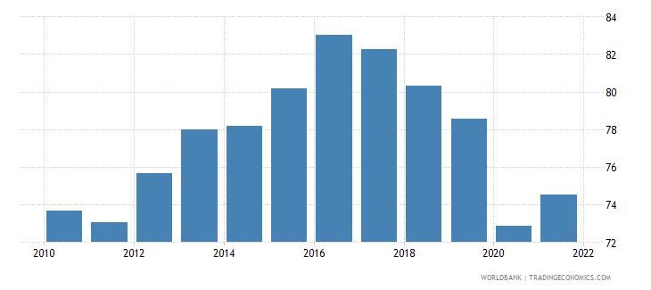 iceland labor force participation rate for ages 15 24 total percent national estimate wb data