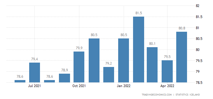 Iceland Labor Force Participation Rate