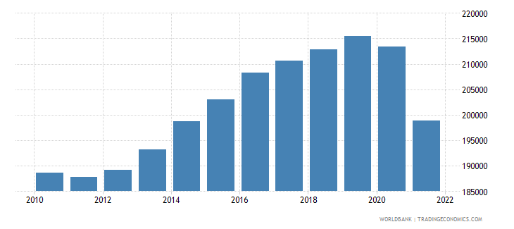 iceland labor force total wb data