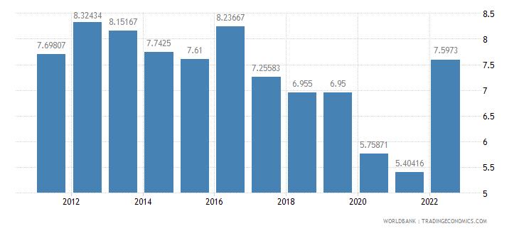 iceland lending interest rate percent wb data