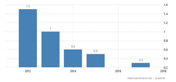 Iceland Long Term Unemployment Rate