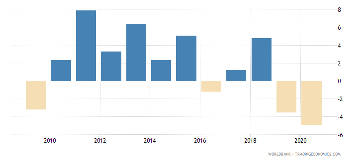 iceland manufacturing value added annual percent growth wb data