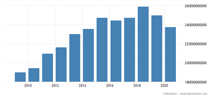 iceland manufacturing value added constant lcu wb data