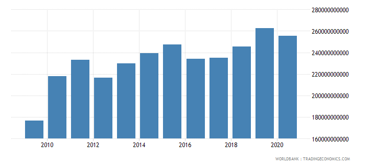 iceland manufacturing value added current lcu wb data