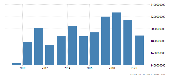 iceland manufacturing value added us dollar wb data