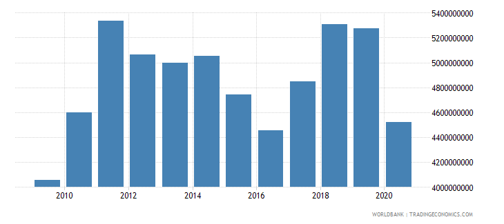 iceland merchandise exports by the reporting economy us dollar wb data