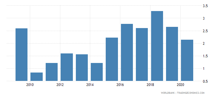 iceland merchandise exports to developing economies in east asia  pacific percent of total merchandise exports wb data
