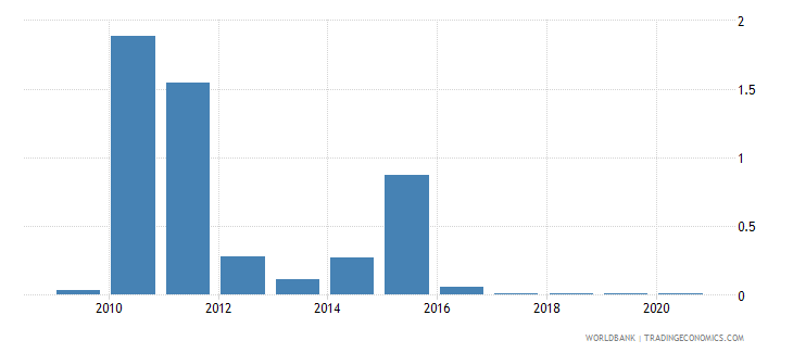 iceland merchandise imports by the reporting economy residual percent of total merchandise imports wb data