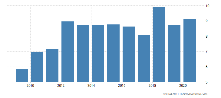 iceland merchandise imports from developing economies in east asia  pacific percent of total merchandise imports wb data