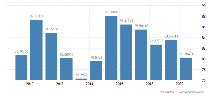 iceland net barter terms of trade index 2000  100 wb data