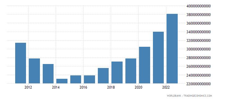 iceland net domestic credit current lcu wb data