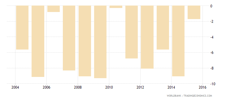 iceland net income from abroad us dollar wb data