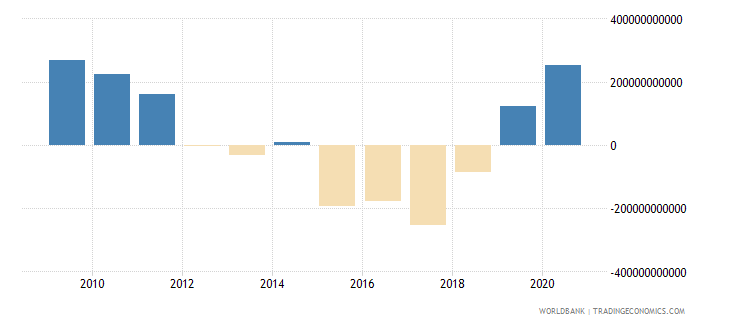 iceland net incurrence of liabilities total current lcu wb data