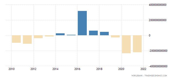 iceland net lending   net borrowing  current lcu wb data