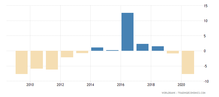 iceland net lending   net borrowing  percent of gdp wb data