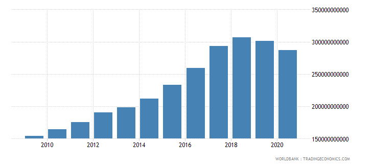 iceland net taxes on products current lcu wb data