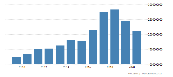 iceland net taxes on products us dollar wb data