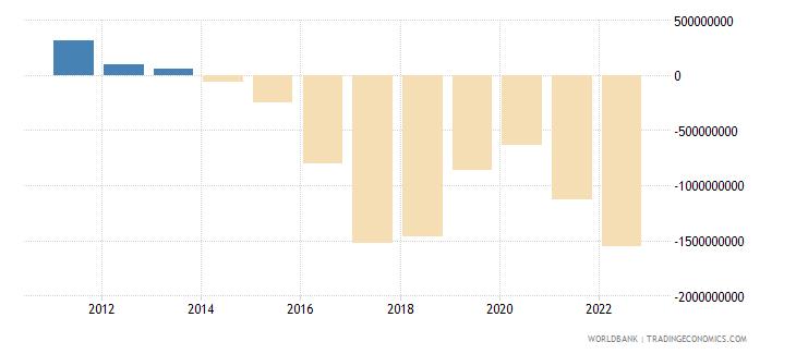iceland net trade in goods bop us dollar wb data