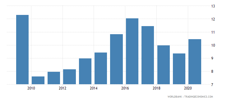 iceland new business density new registrations per 1 000 people ages 15 64 wb data