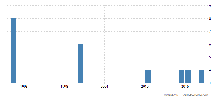 iceland number of deaths ages 5 14 years wb data