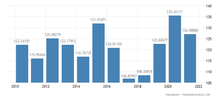 iceland official exchange rate lcu per us dollar period average wb data