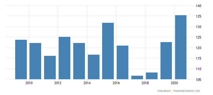 iceland official exchange rate lcu per usd period average wb data