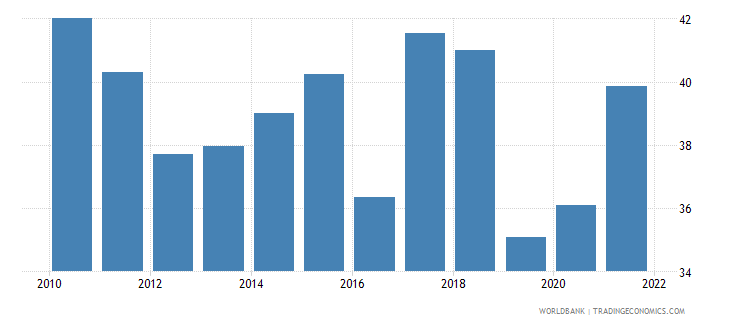 iceland ores and metals exports percent of merchandise exports wb data