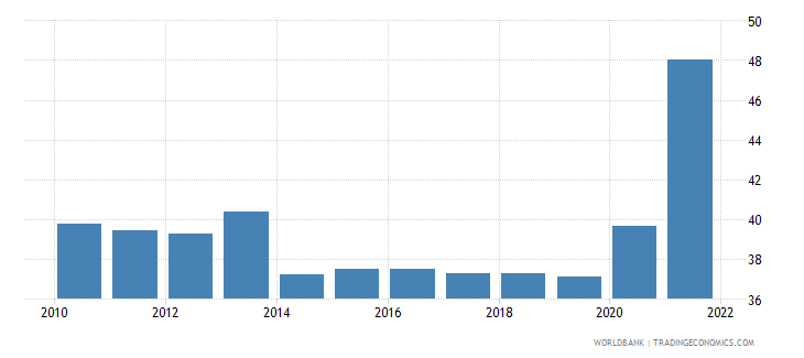 iceland part time employment total percent of total employment wb data