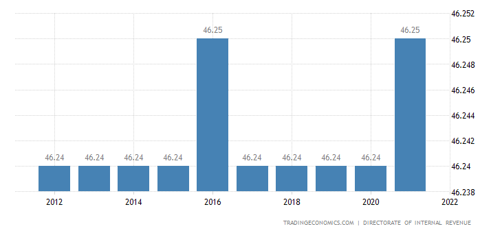 Iceland Personal Income Tax Rate